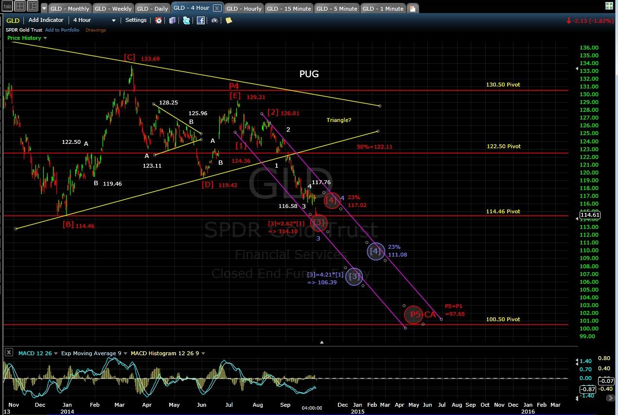PUG GLD 4-hr chart EOD 10-3-14