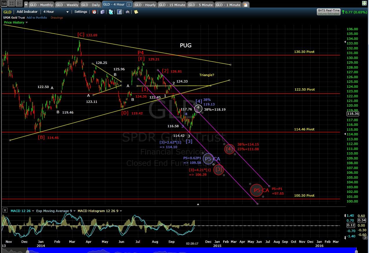 PUG GLD 4-hr chart MD 10-13-14