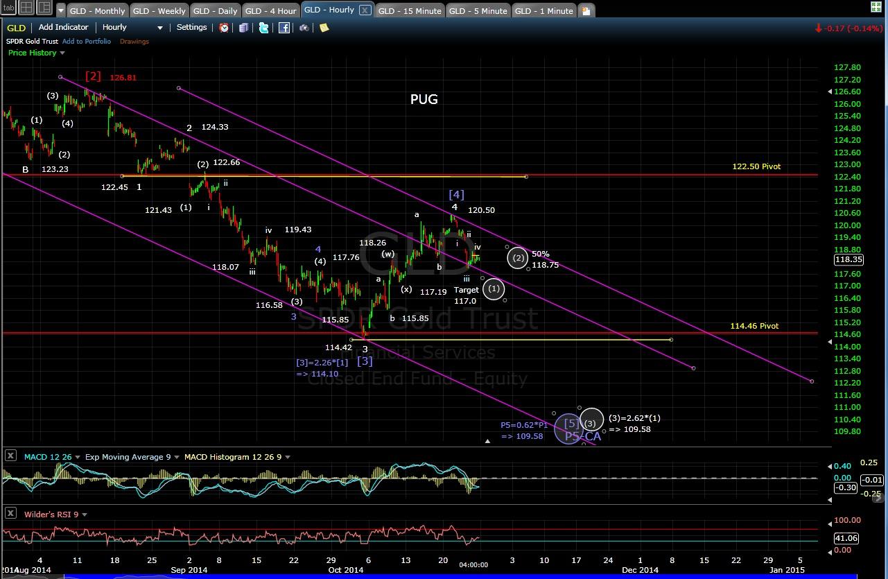PUG GLD 60-min chart EOD 10-24-14