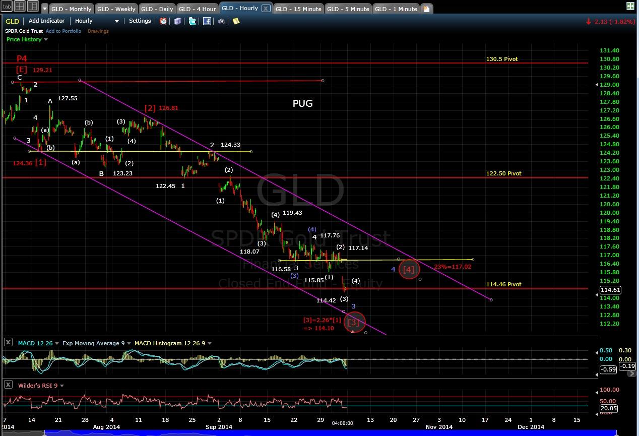 PUG GLD 60-min chart EOD 10-3-14