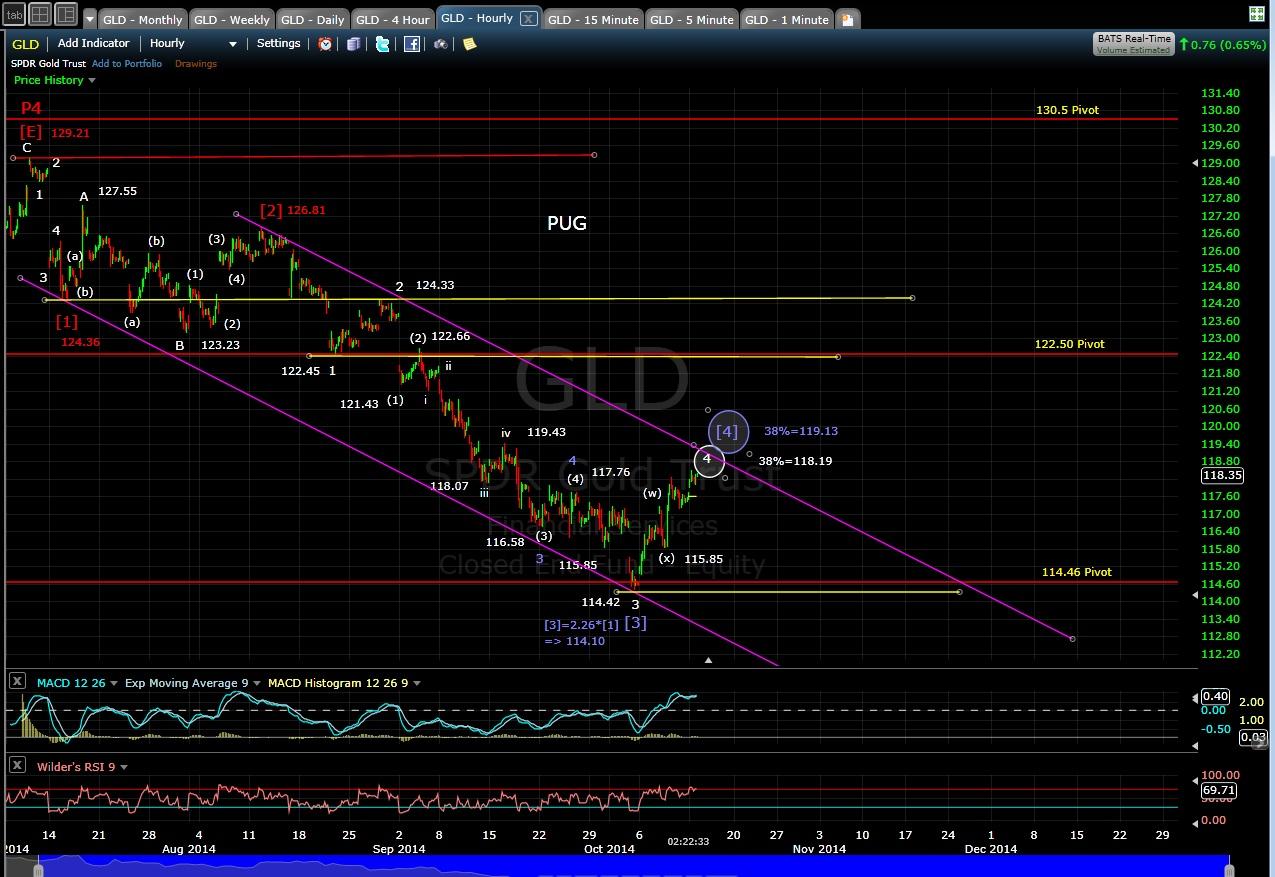 PUG GLD 60-min chart MD 10-13-14