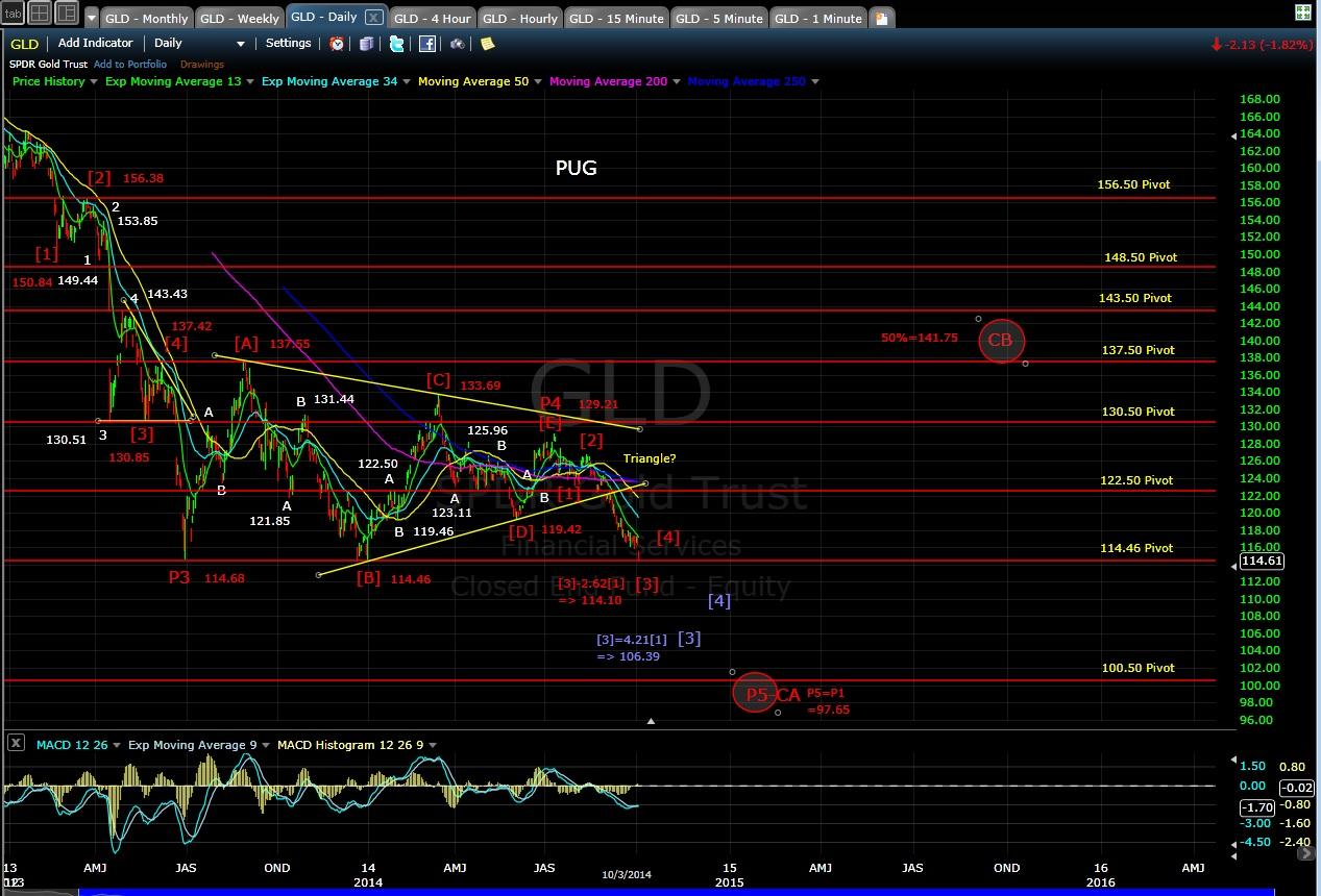 PUG GLD daily chart EOD 10-3-14