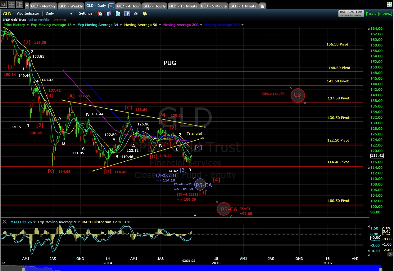 PUG GLD daily chart MD 10-13-14