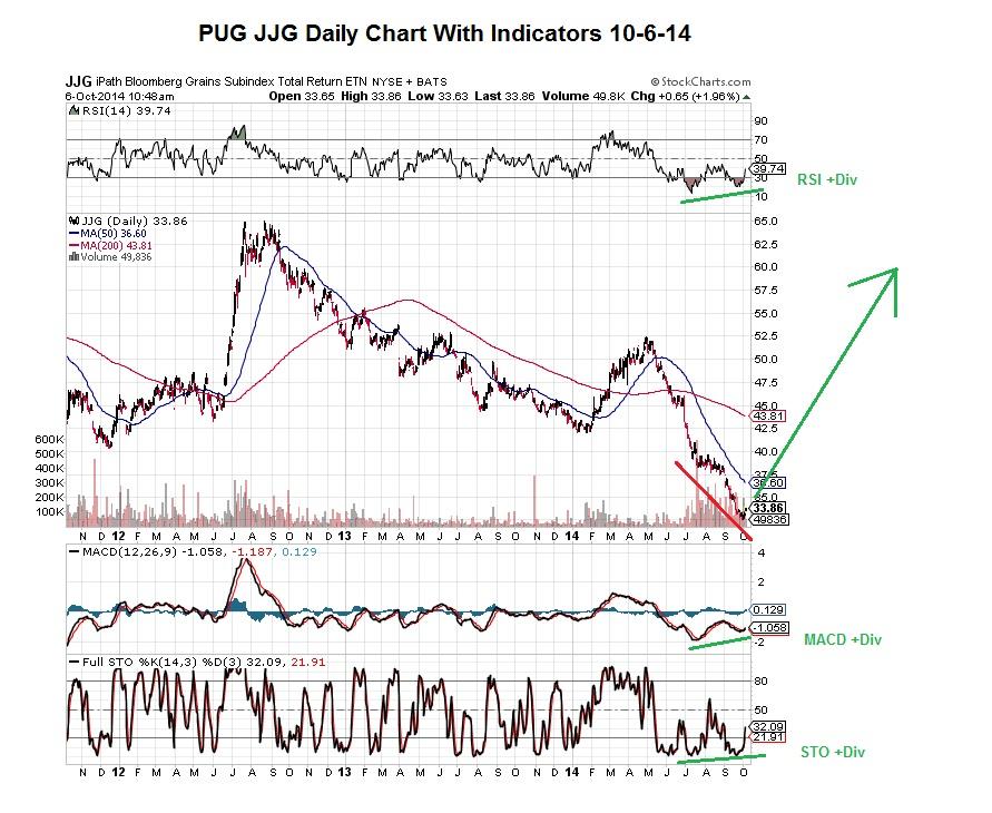 PUG JJG Daily Chart with Indicators 10-6-14