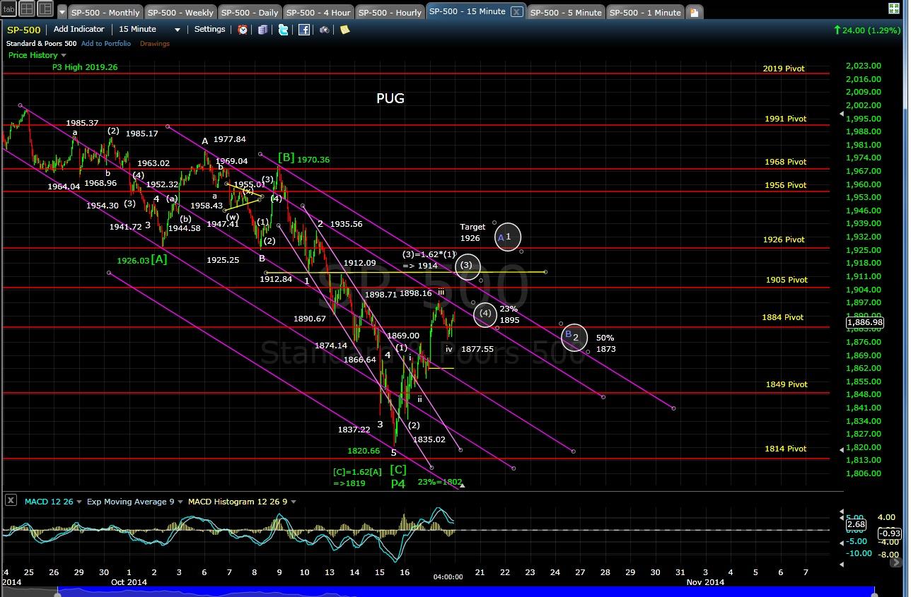 PUG SP-500 15-min chart EOD 10-17-14