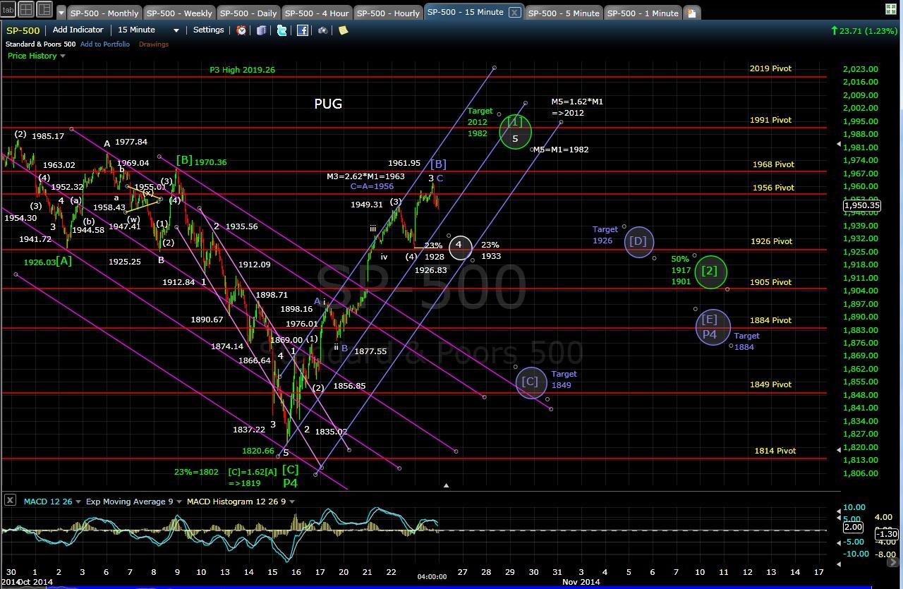 PUG SP-500 15-min chart EOD 10-23-14