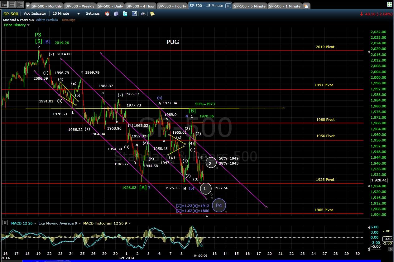PUG SP-500 15-min chart EOD 10-9-14