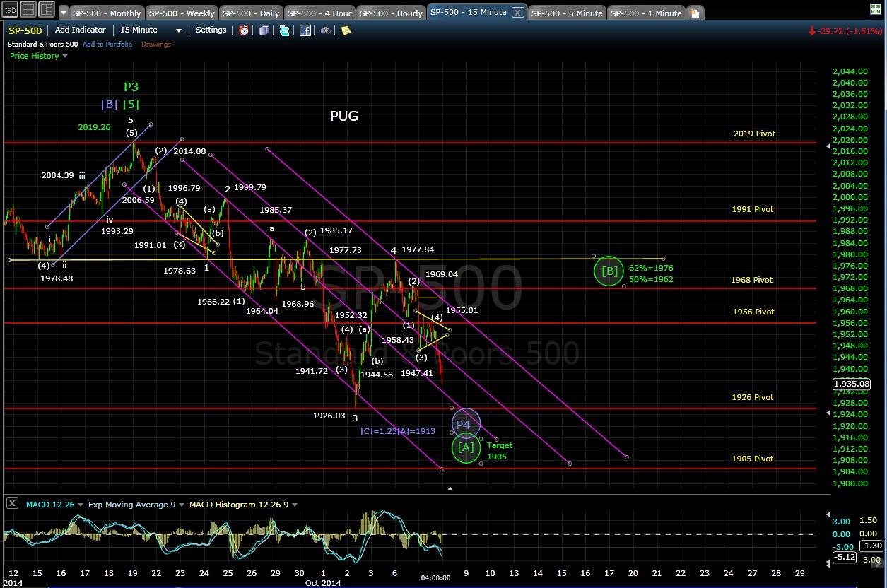 PUG SP-500 15min chart EOD 10-7-14