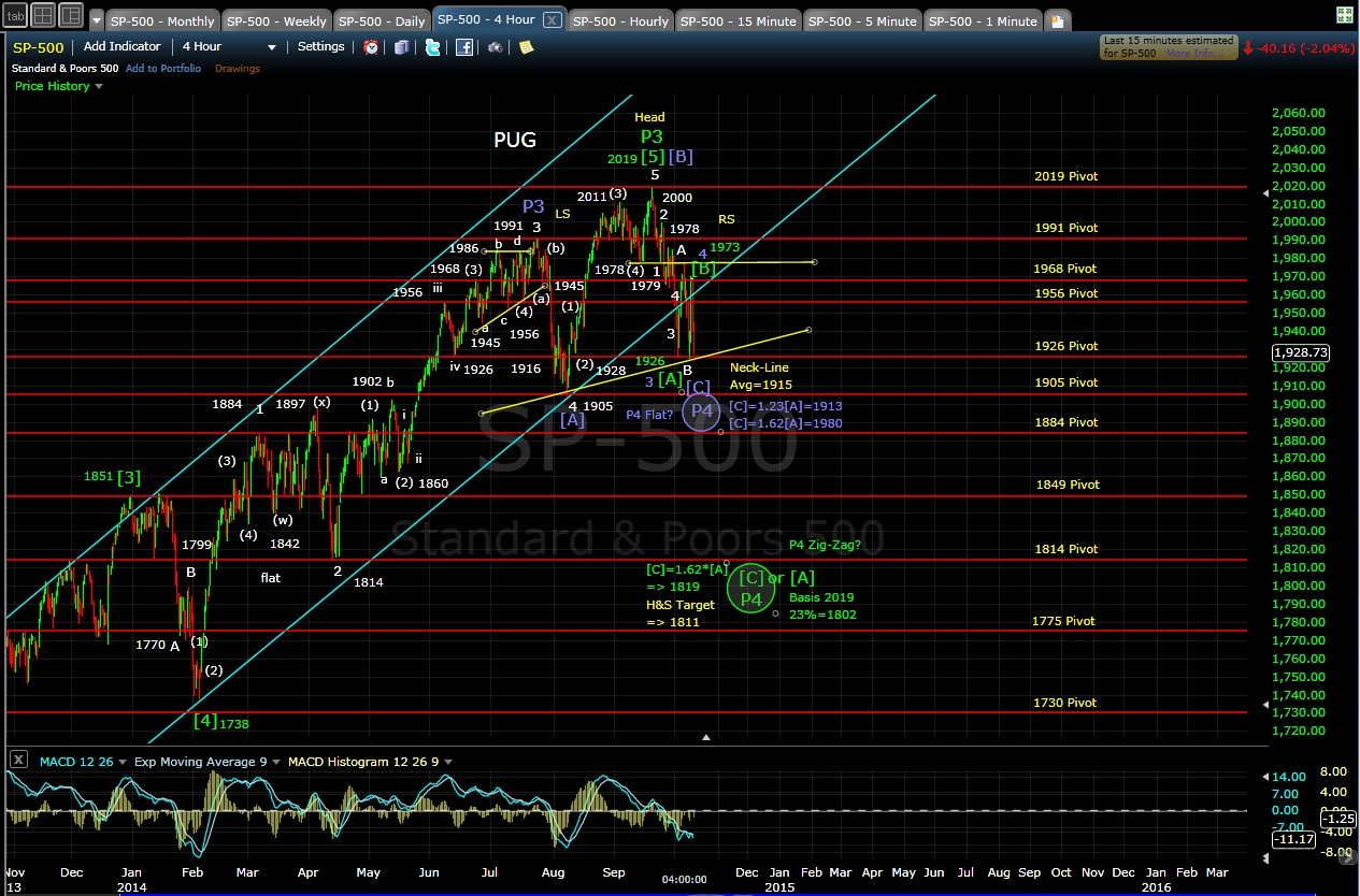 PUG SP-500 4-hr chart EOD 10-9-14