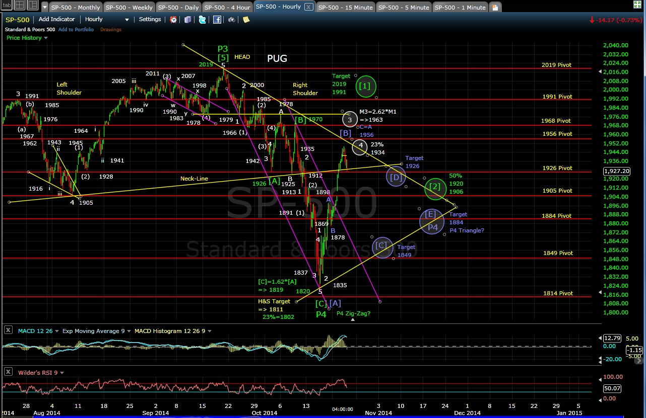 PUG SP-500 60-min chart EOD 10-22-14