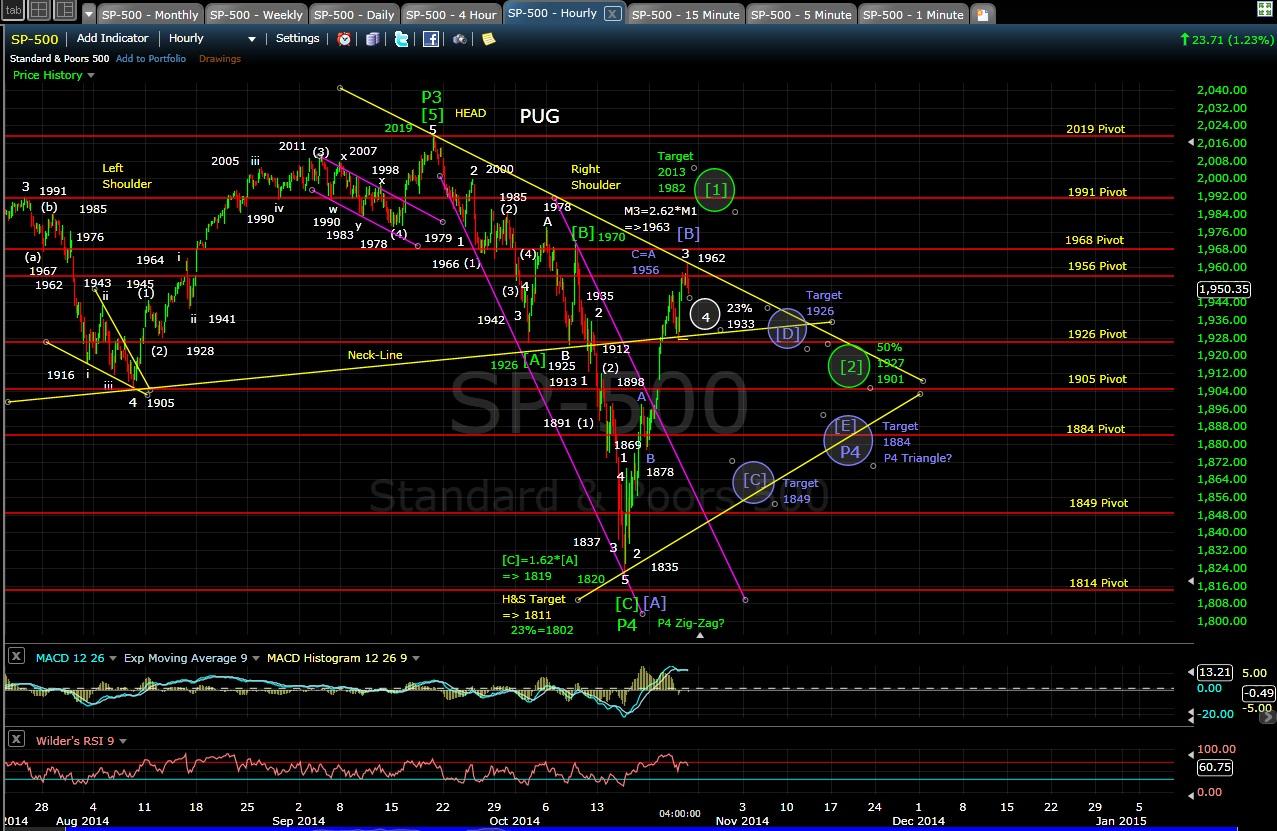 PUG SP-500 60-min chart EOD 10-23-14