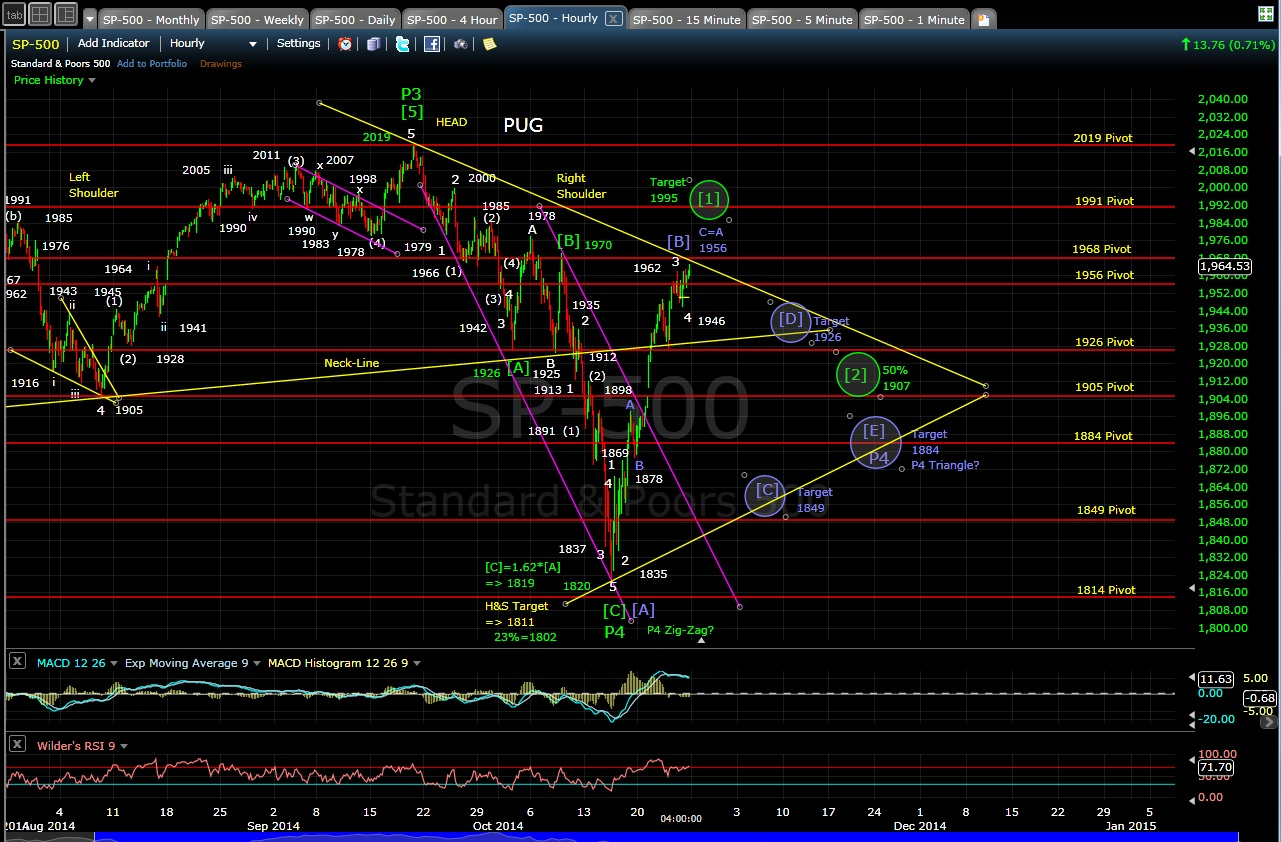 PUG SP-500 60-min chart EOD 10-24-14