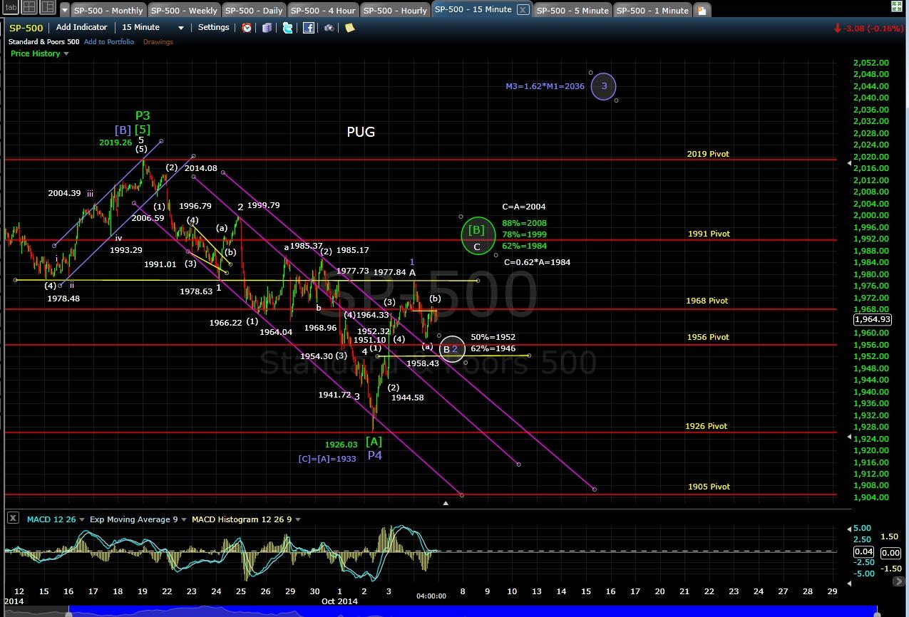 PUG SP-500 60-min chart EOD 10-6-14