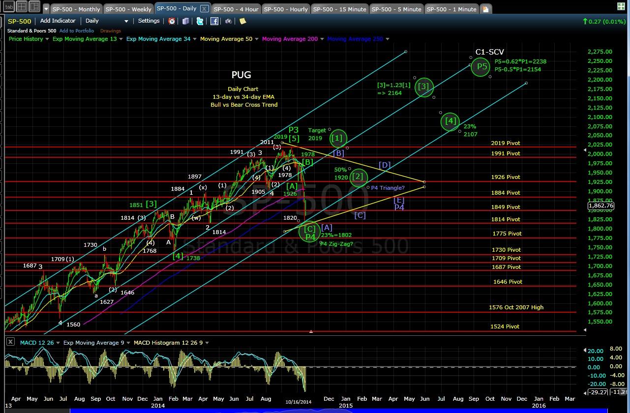 pug-sp-500-daily-chart-eod-10-16-14