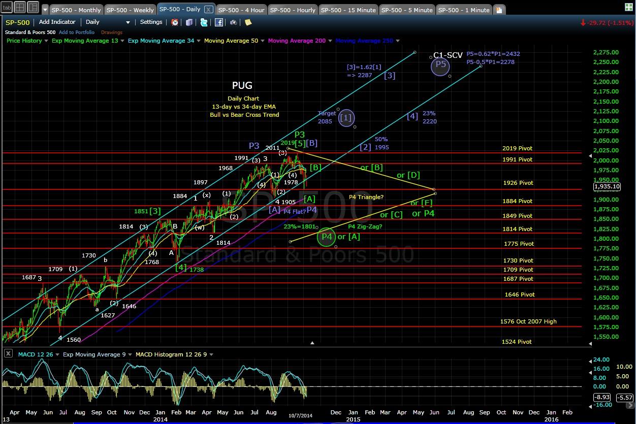 PUG SP-500 daily chart EOD 10-7-14