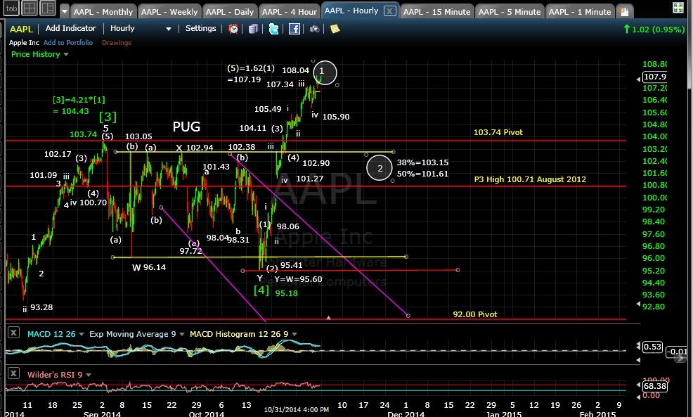 PUG AAPL 60-min chart EOD 10-31-14