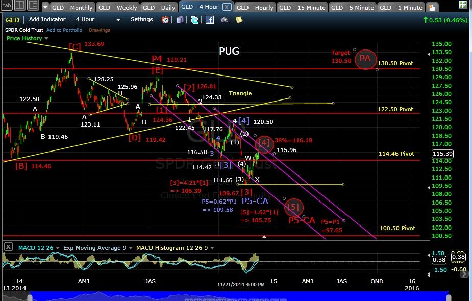 PUG GLD 4-hr chart EOD 11-21-14
