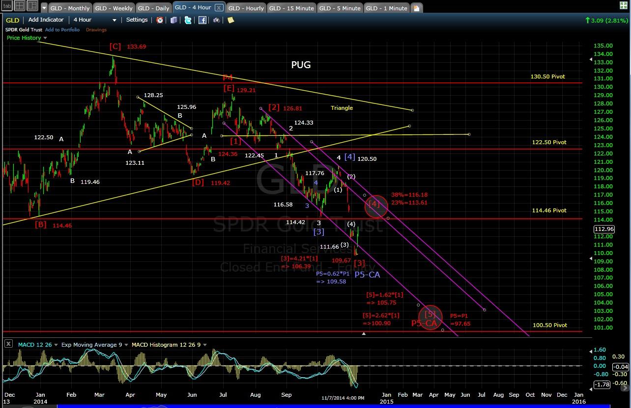 PUG GLD 4-hr chart EOD 11-7-14