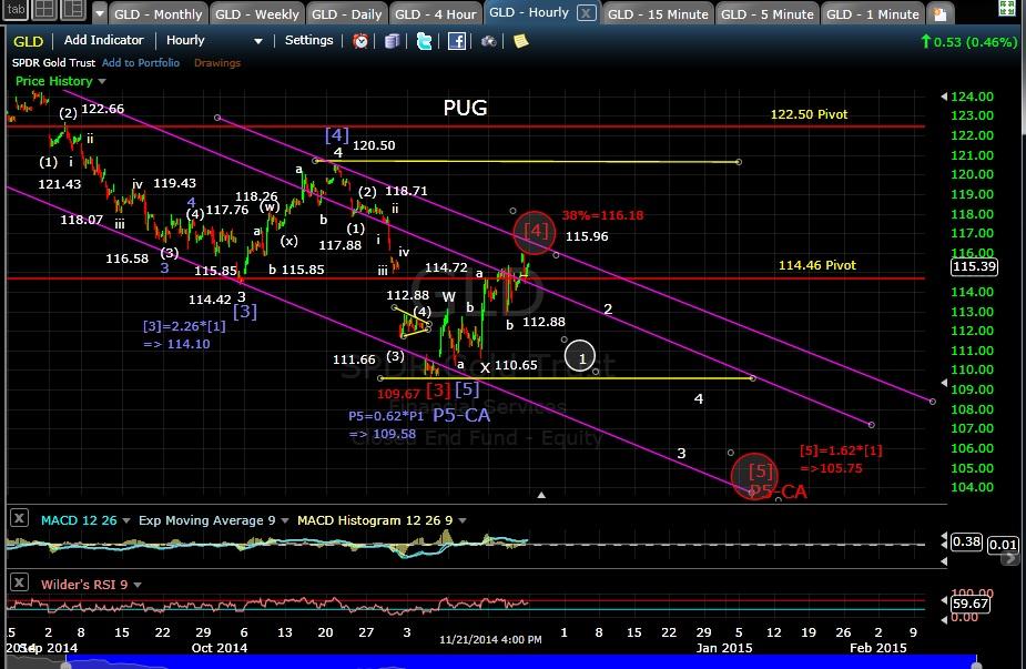 PUG GLD 60-min chart EOD 11-21-14