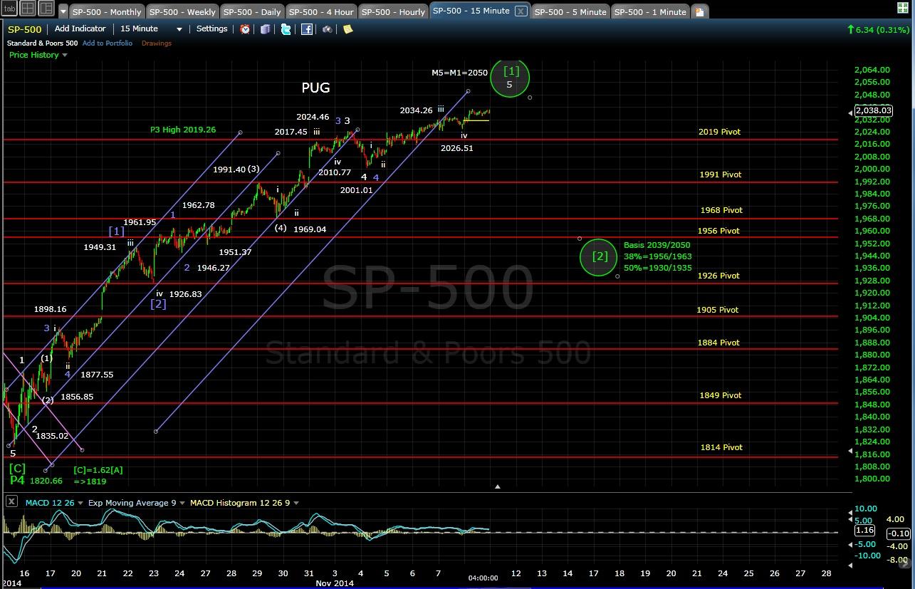 PUG SP-500 15-min chart EOD 11-10-14