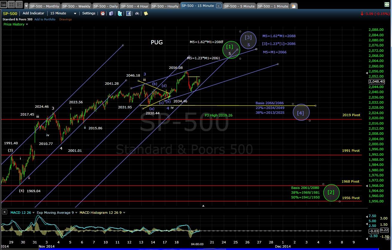 PUG SP-500 15-min chart EOD 11-19-14