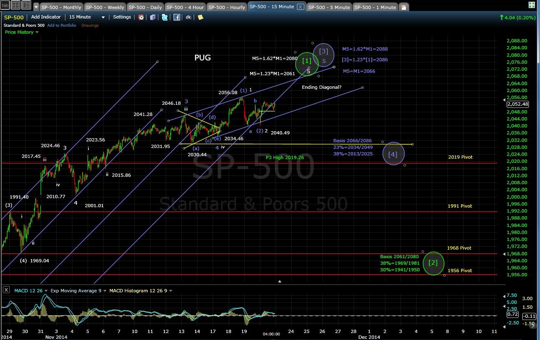 PUG SP-500 15-min chart EOD 11-20-14