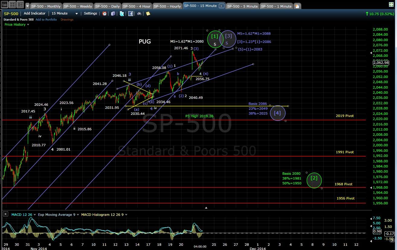 PUG SP-500 15-min chart EOD 11-21-14