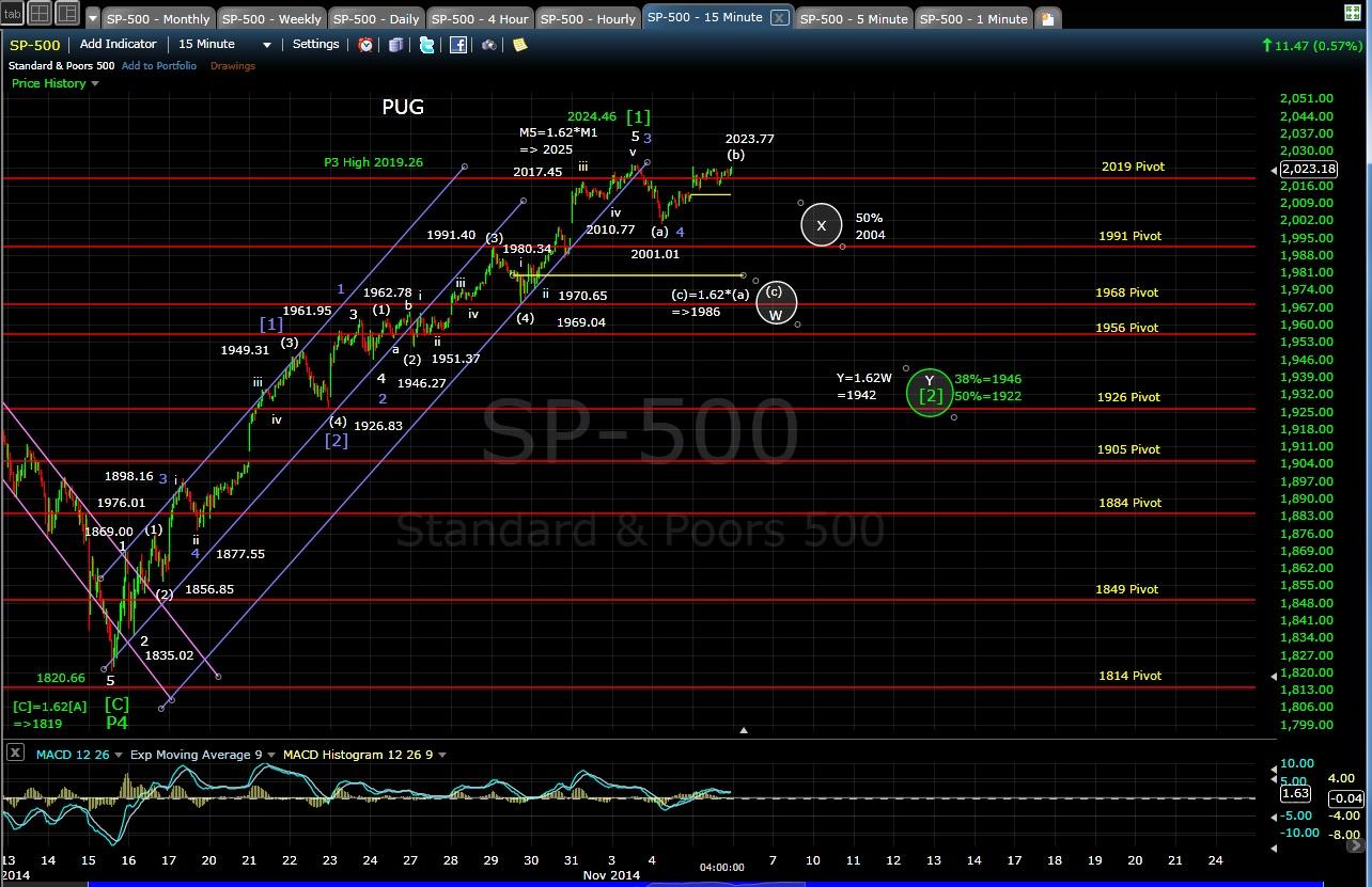 PUG SP-500 15-min chart EOD 11-5-14