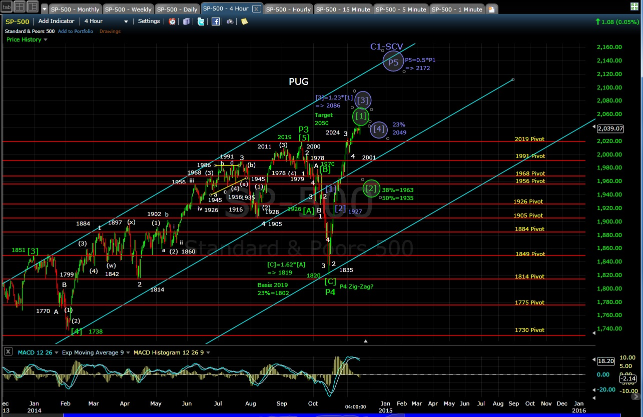 PUG SP-500 4-hr chart EOD 11-13-14