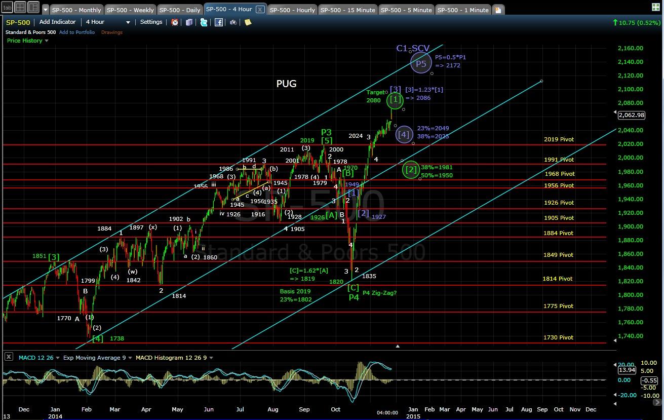 PUG SP-500 4-hr chart EOD 11-21-14