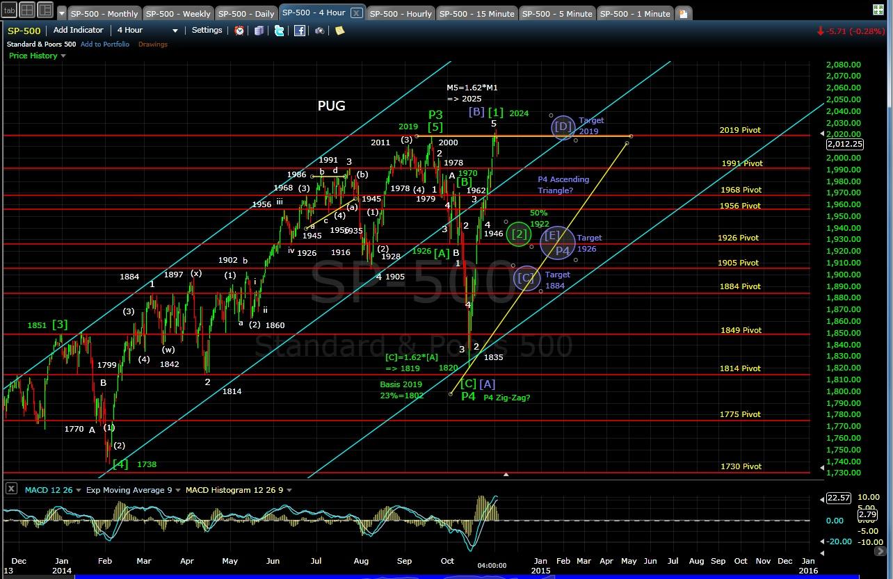 PUG SP-500 4-hr chart EOD 11-4-14