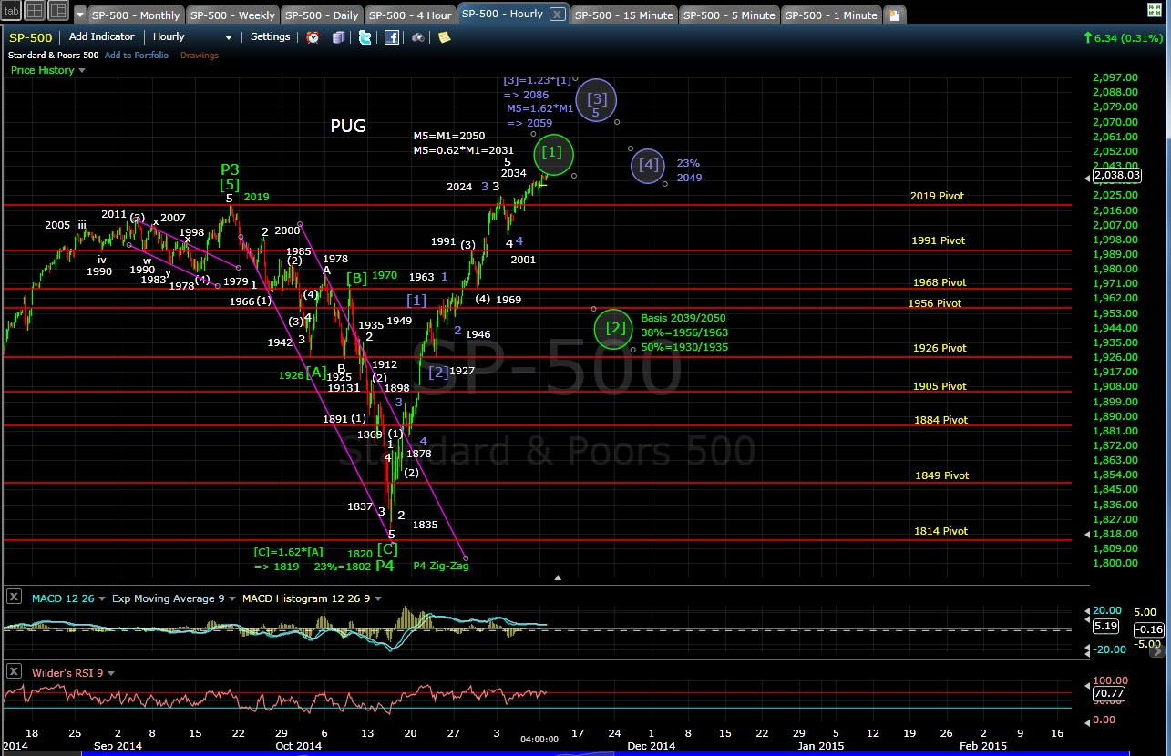 PUG SP-500 60-min chart EOD 11-10-14