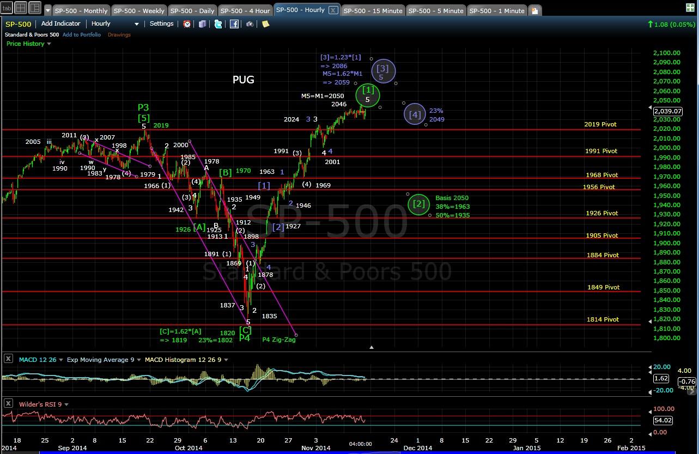 PUG SP-500 60-min chart EOD 11-13-14