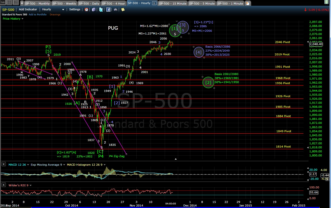 PUG SP-500 60-min chart EOD 11-19-14