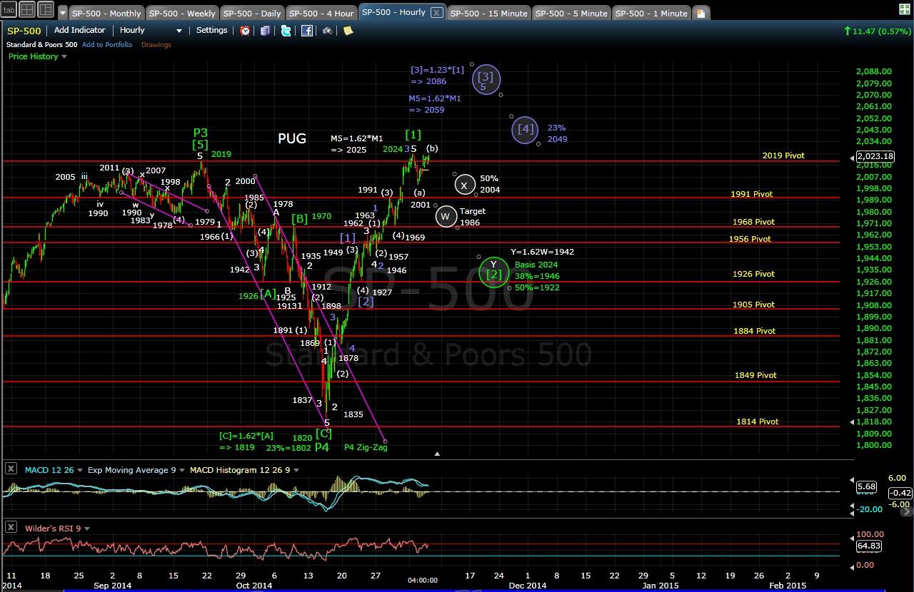 PUG SP-500 60-min chart EOD 11-5-14