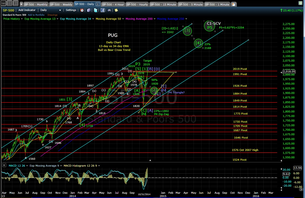 pug-sp-500-daily-chart-10-31-14