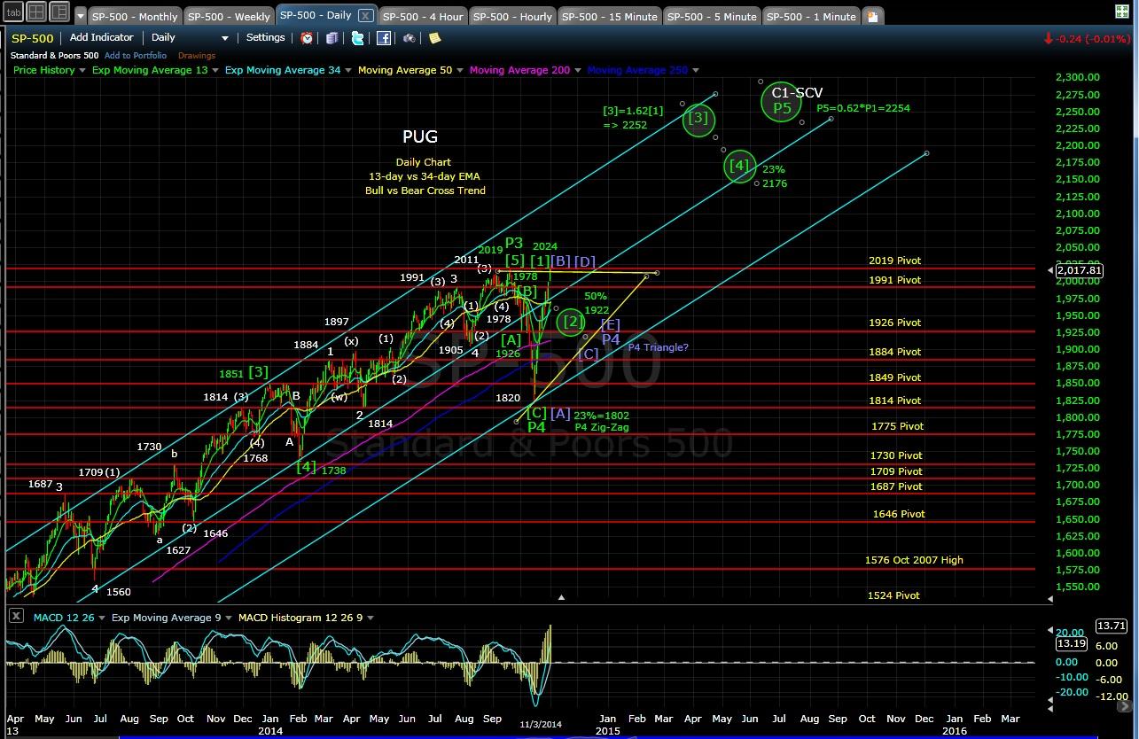 PUG SP-500 daily chart EOD 11-3-14