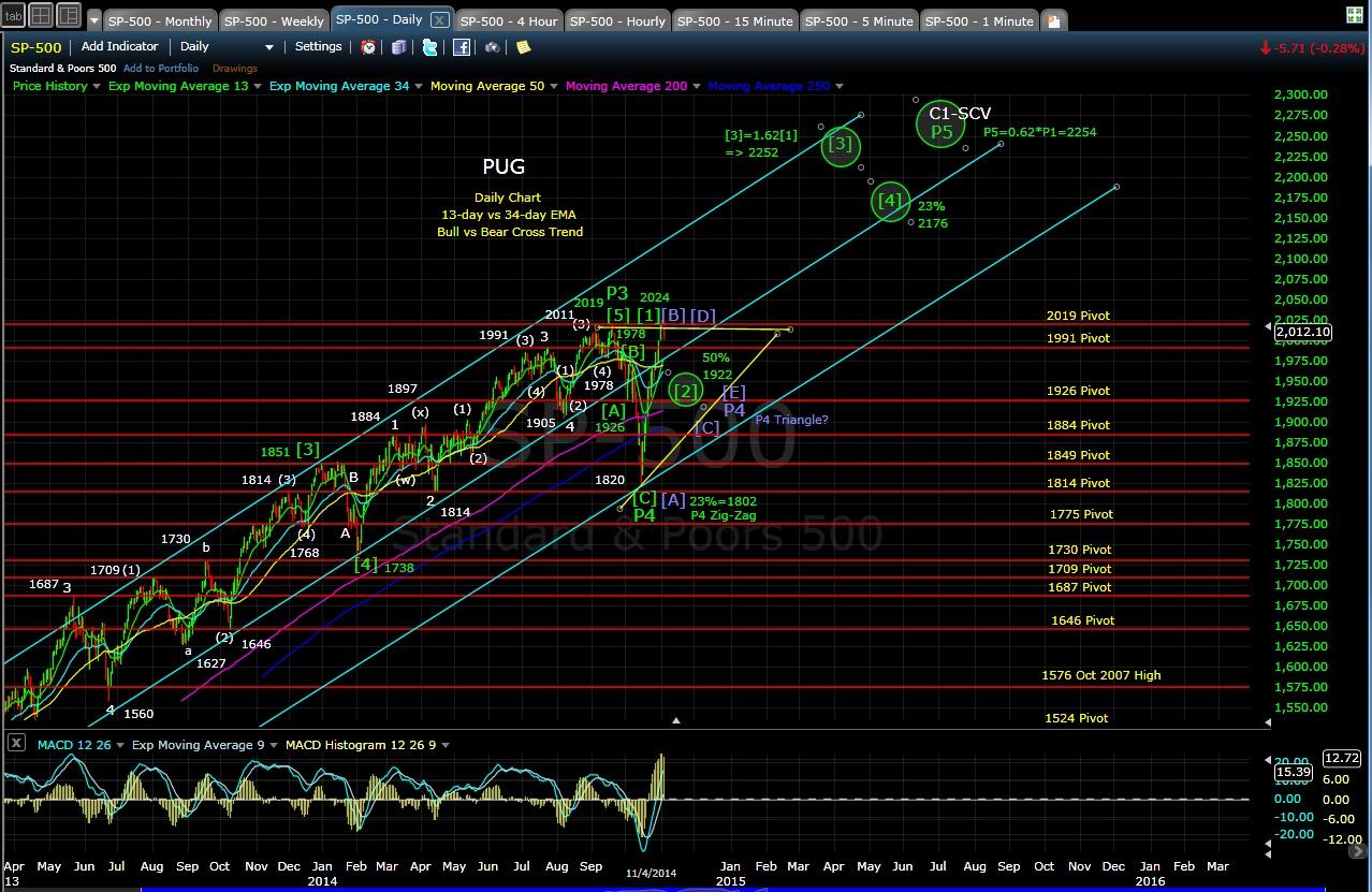 PUG SP-500 daily chart EOD 11-4-14