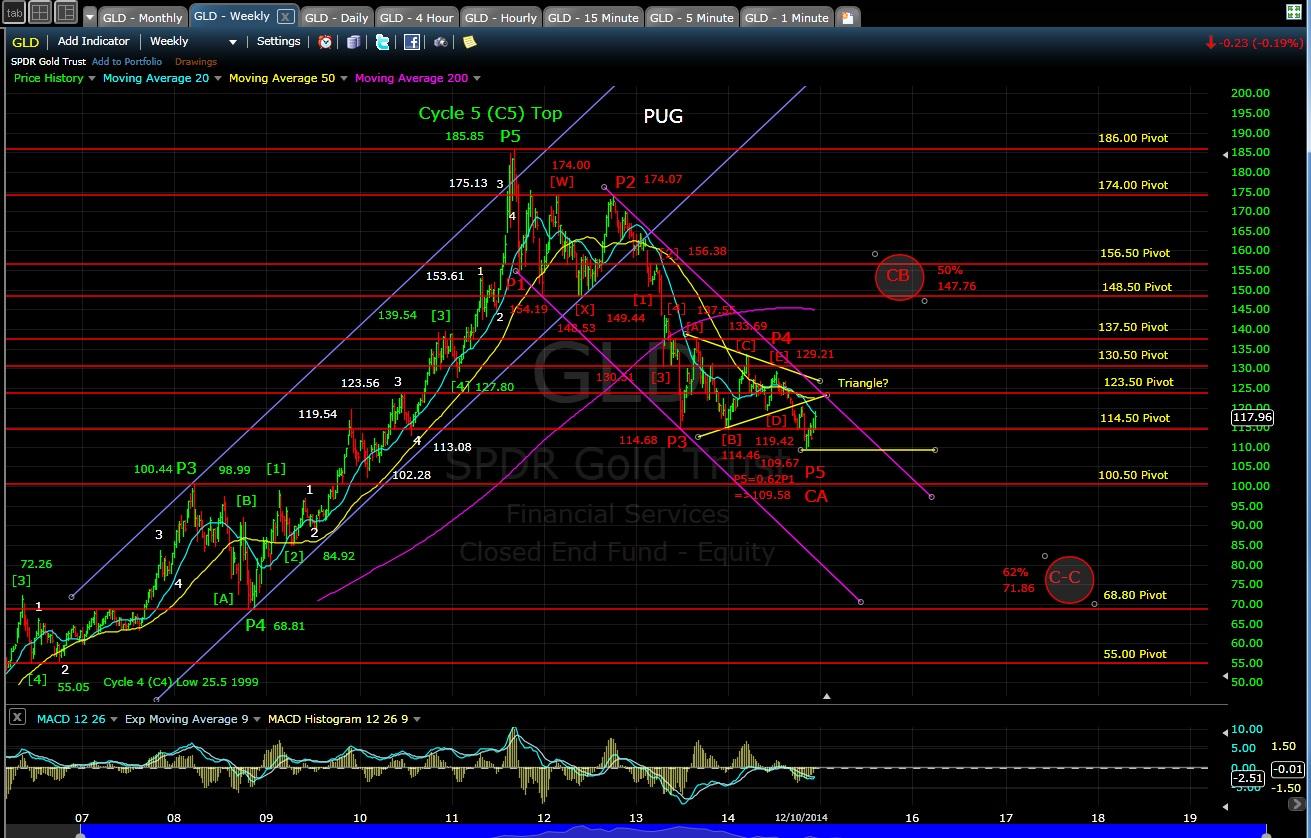 PUG GLD weeky chart EOD 12-10-14