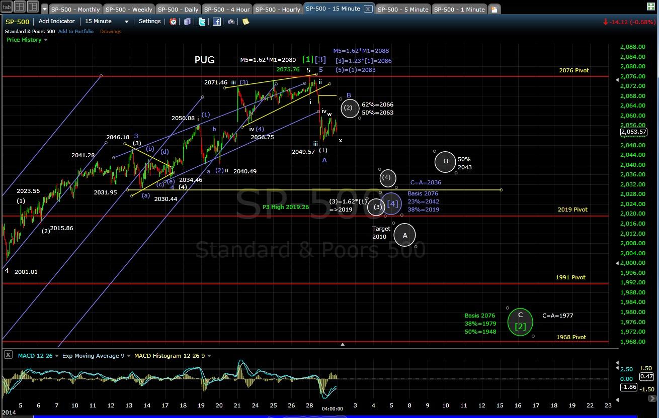 PUG SP-500 15-min chart EOD 12-1-14
