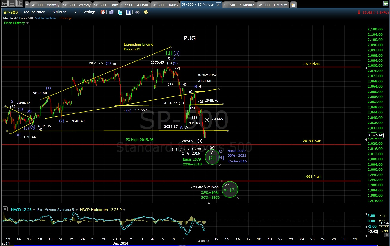 PUG SP-500 15-min chart EOD 12-10-14