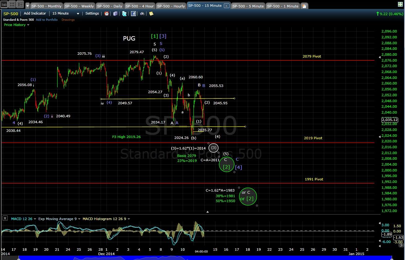 PUG SP-500 15-min chart EOD 12-11-14
