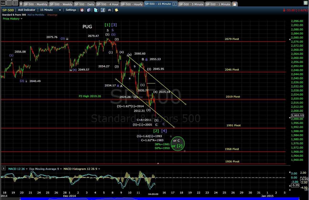 PUG SP-500 15-min chart EOD 12-12-14