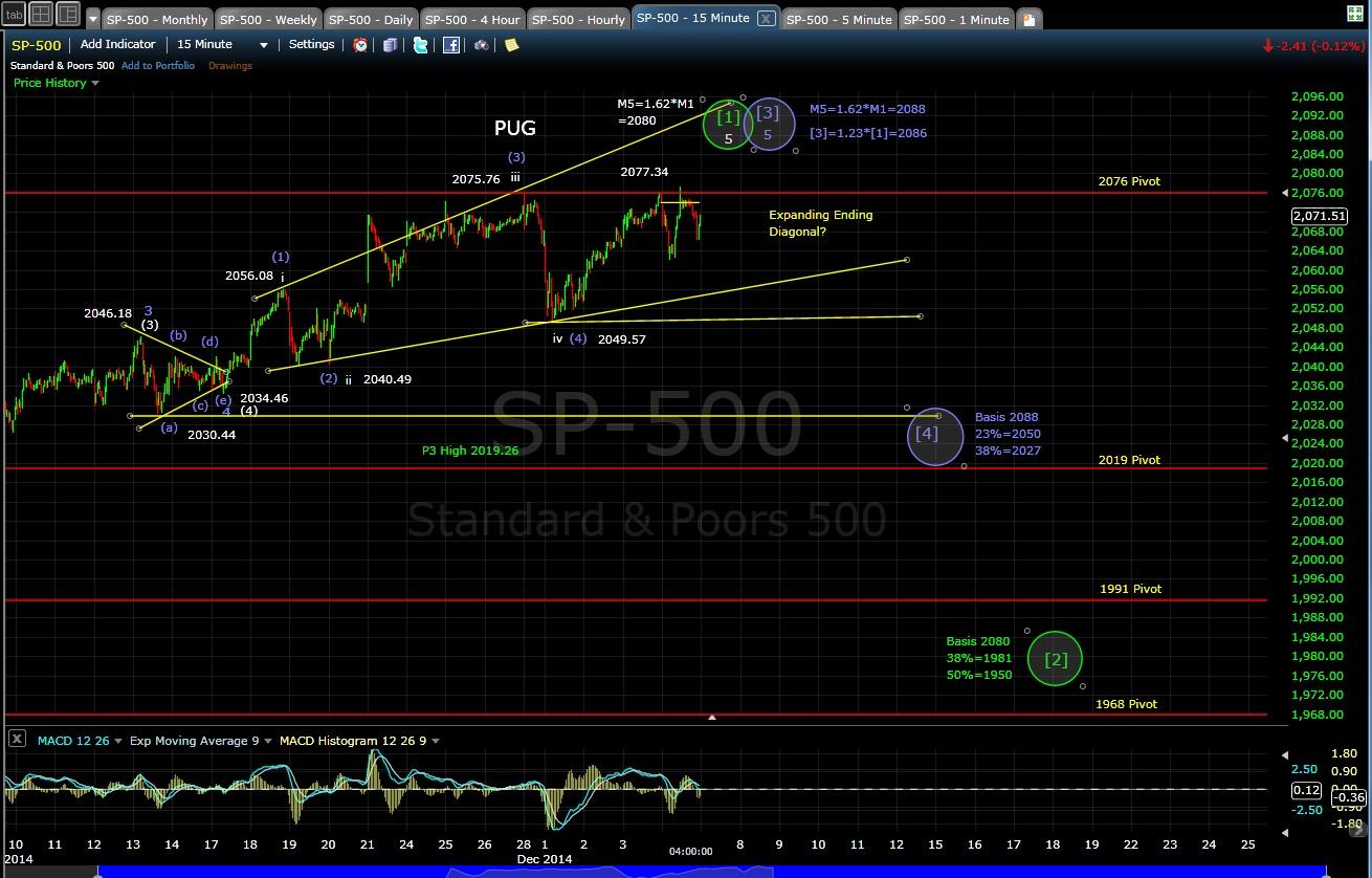 PUG SP-500 15-min chart EOD 12-4-14