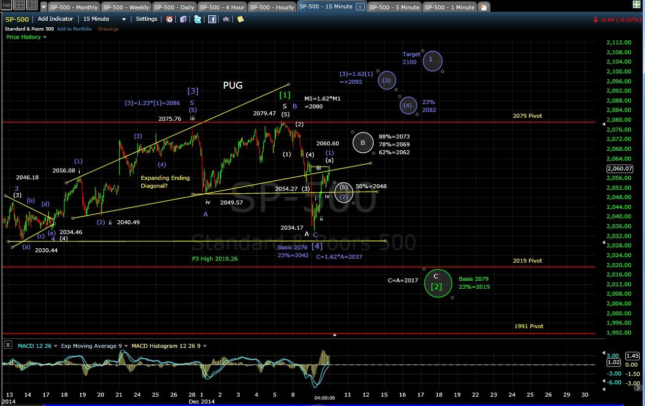 PUG SP-500 15-min chart EOD 12-9-14