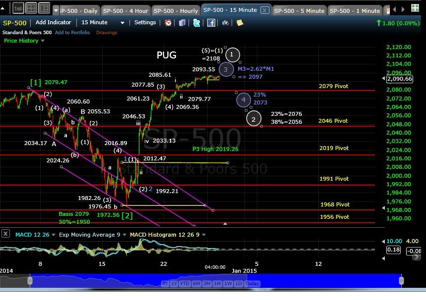 PUG SP-500 15-min EOD 12-29-14