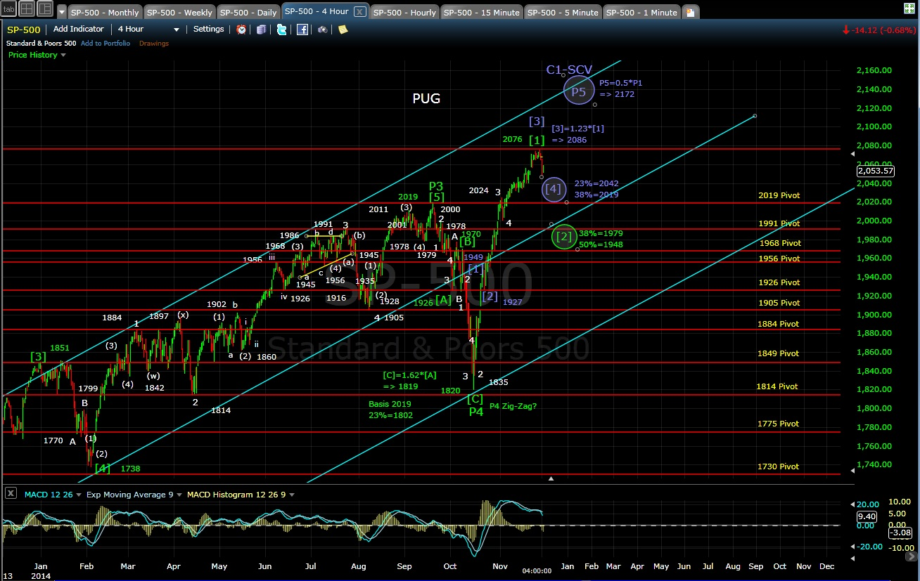 PUG SP-500 4-hr chart EOD 12-1-14
