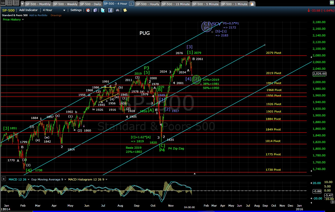 PUG SP-500 4-hr chart EOD 12-10-14