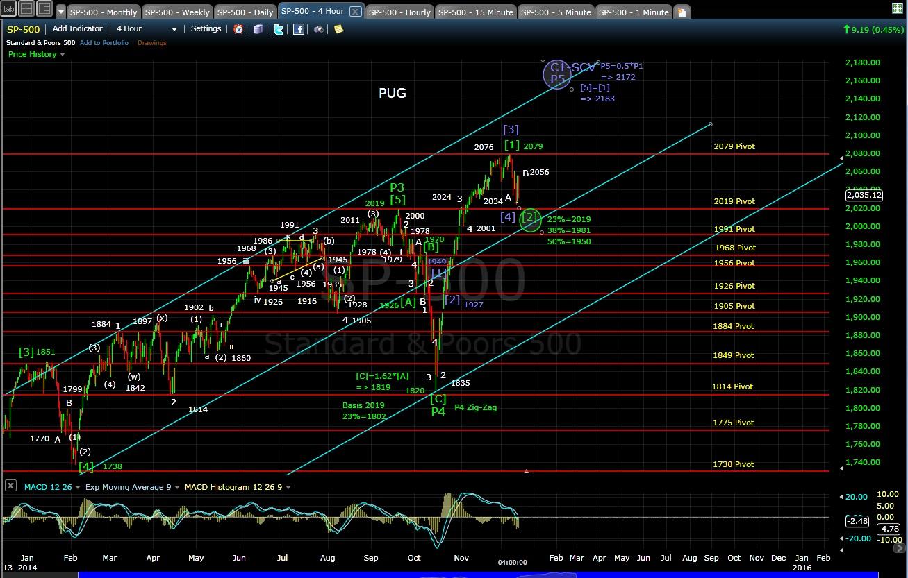 PUG SP-500 4-hr chart EOD 12-11-14