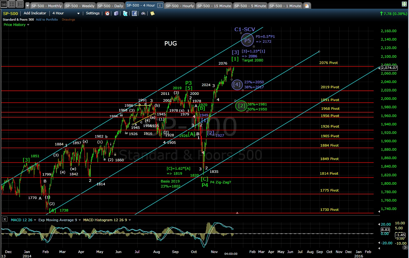 PUG SP-500 4-hr chart EOD 12-3-14